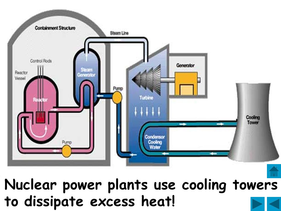 Nuclear power plants use cooling towers