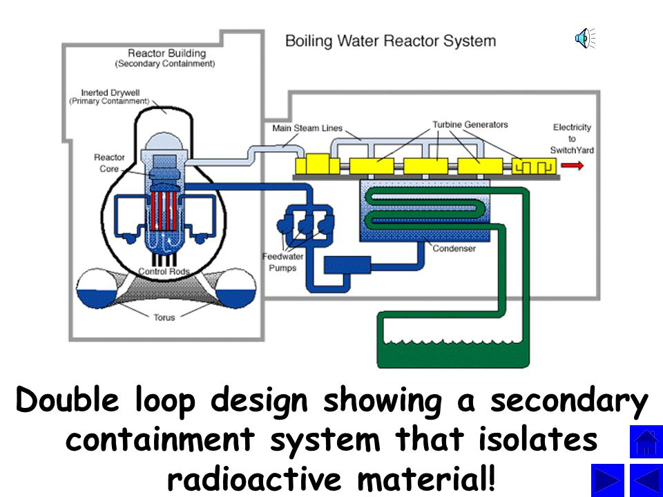 Double loop design showing a secondary containment system that isolates radioactive material!