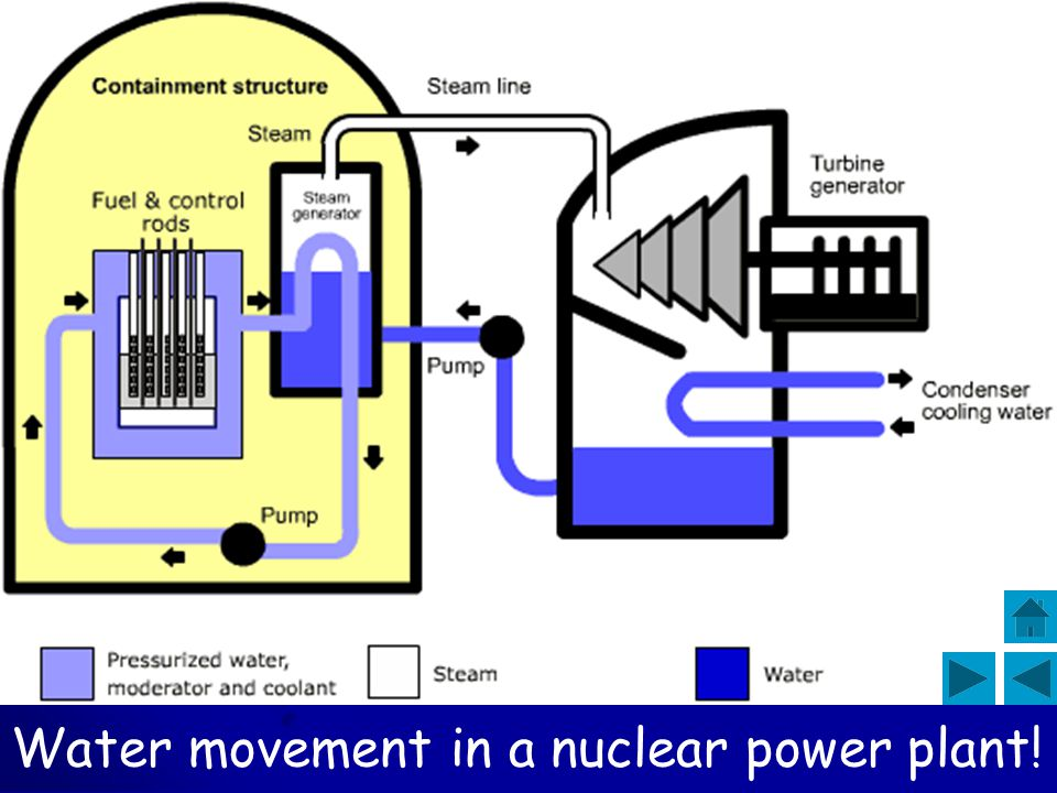 Water movement in a nuclear power plant!
