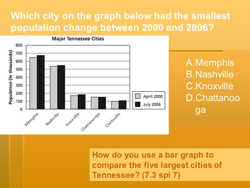 Which city on the graph below had the smallest population change between 2000 and 2006