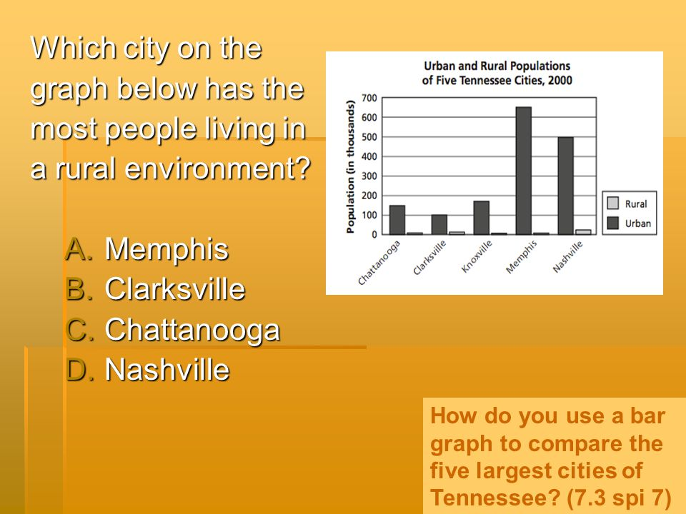 Which city on the graph below has the most people living in