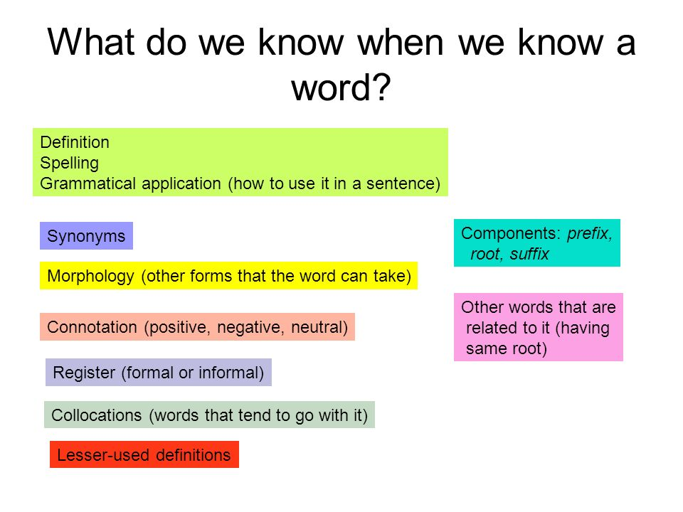 What do we know when we know a word