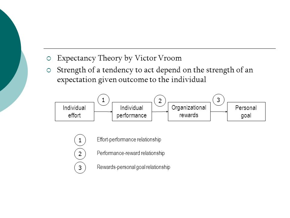 Expectancy Theory by Victor Vroom