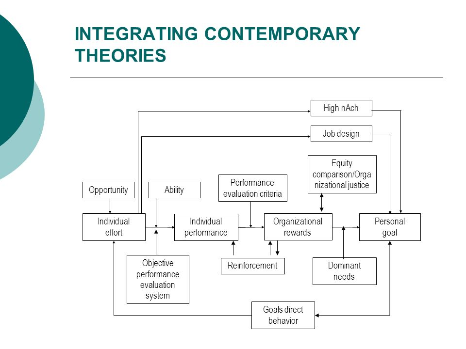 INTEGRATING CONTEMPORARY THEORIES