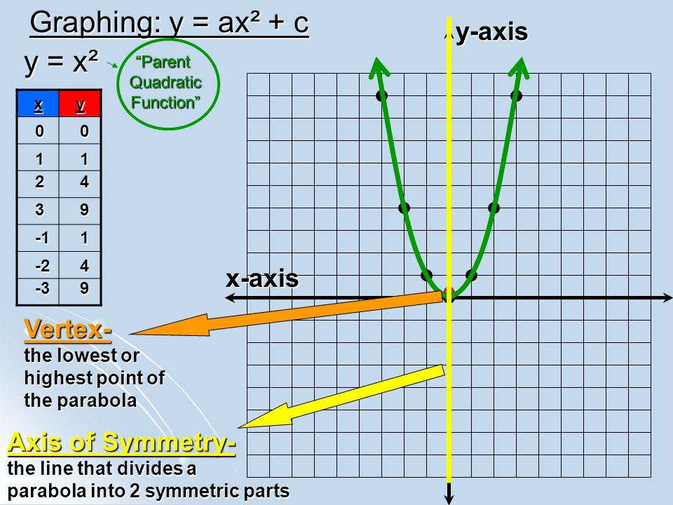 Graphing: y = ax² + c y = x² y-axis x-axis Vertex- Axis of Symmetry-