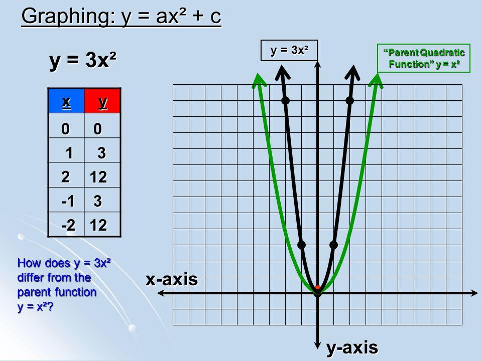 Graphing: y = ax² + c y = 3x² x-axis y-axis x y 1 3 2 12 -1 3 -2 12