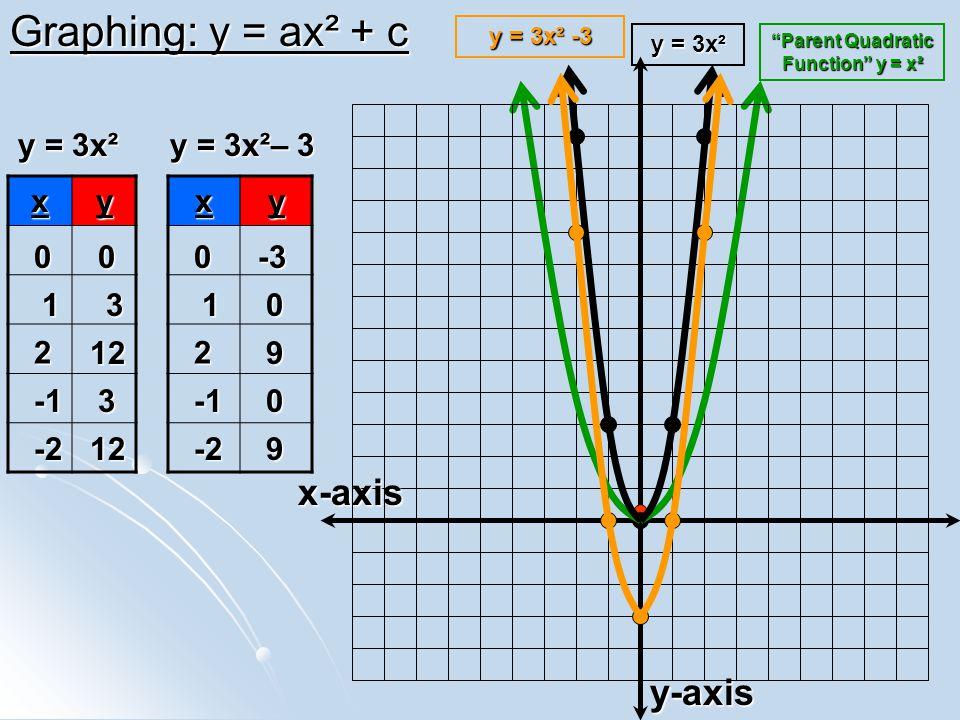 Graphing: y = ax² + c x-axis y-axis y = 3x² y = 3x²– 3 x y x y -3 1 3