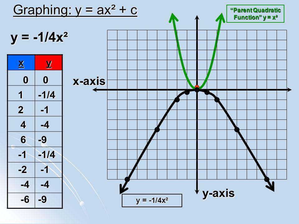 Graphing: y = ax² + c y = -1/4x² x-axis y-axis x y 1 -1/4 2 -1 4 -4 6