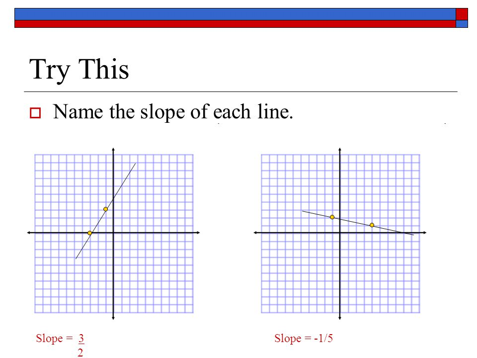Try This Name the slope of each line. Slope = 3 Slope = -1/5 2