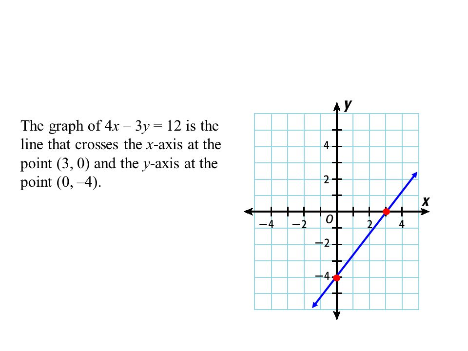 The graph of 4x – 3y = 12 is the line that crosses the x-axis at the point (3, 0) and the y-axis at the point (0, –4).