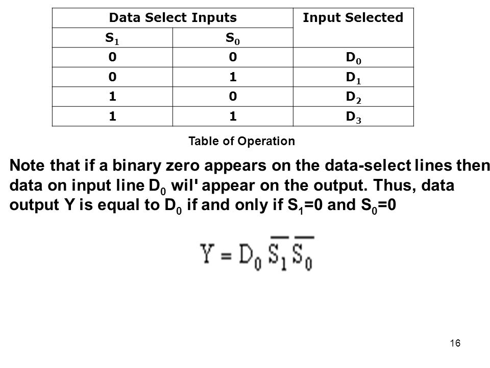 Note that if a binary zero appears on the data-select lines then