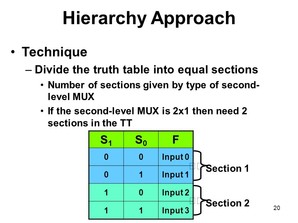 Hierarchy Approach Technique