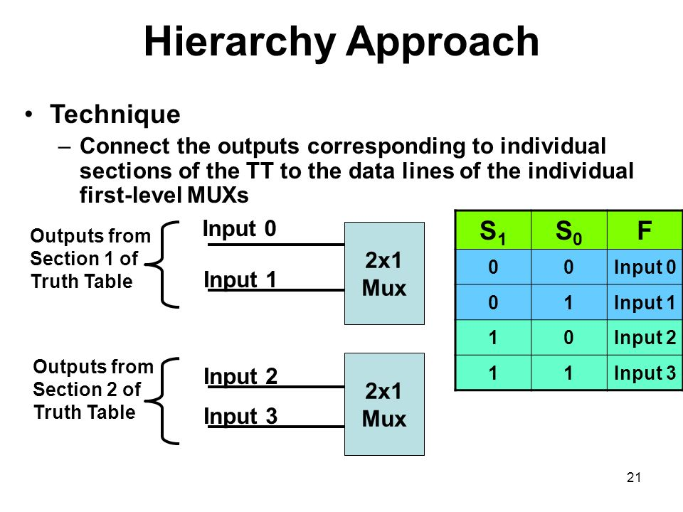 Hierarchy Approach Technique S1 S0 F