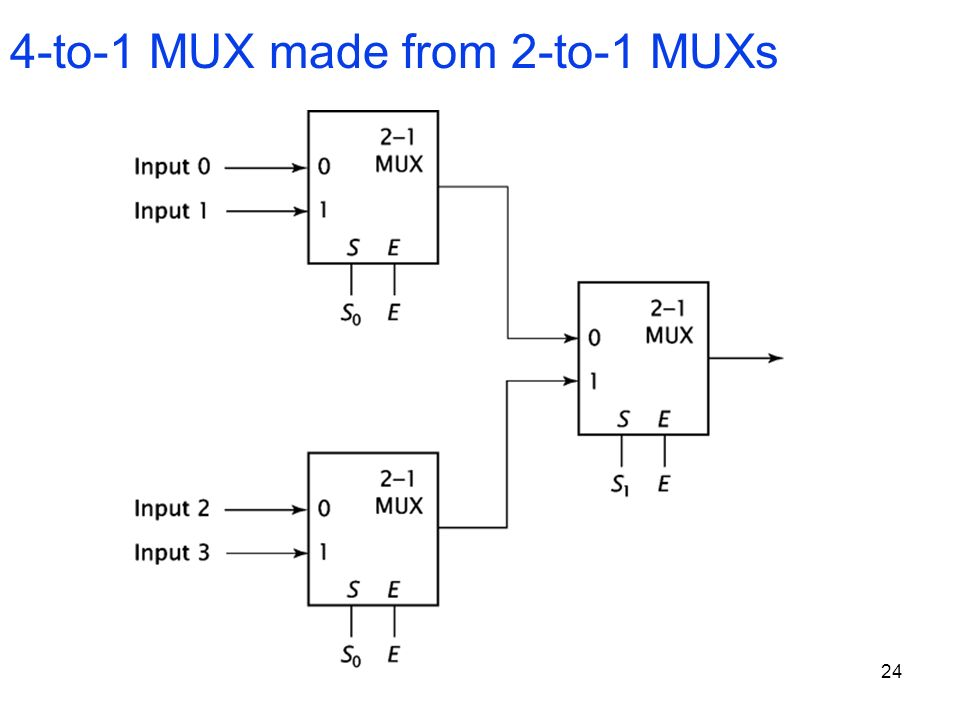 4-to-1 MUX made from 2-to-1 MUXs