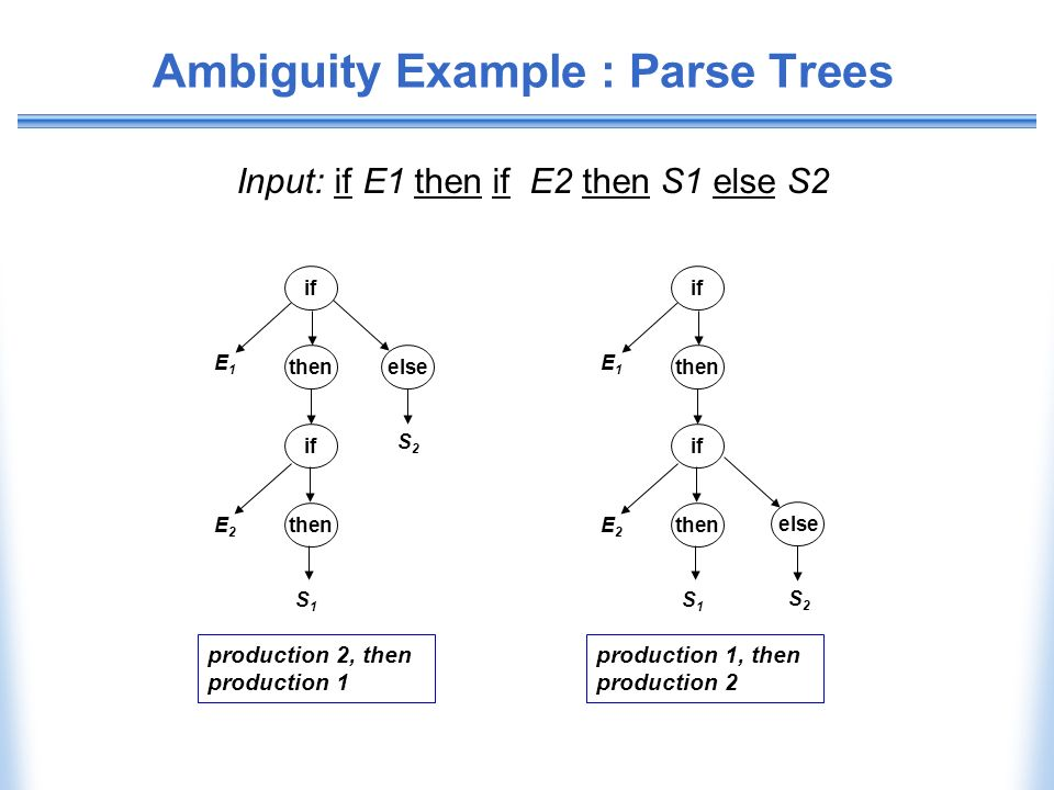 Ambiguity Example : Parse Trees