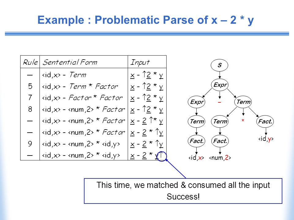 Example : Problematic Parse of x – 2 * y