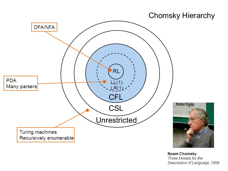 Chomsky Hierarchy CFL CSL Unrestricted RL DFA/NFA PDA LL(1)