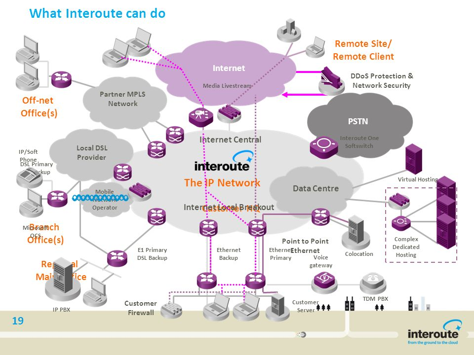 Interoute Next Generation Network Ppt Download