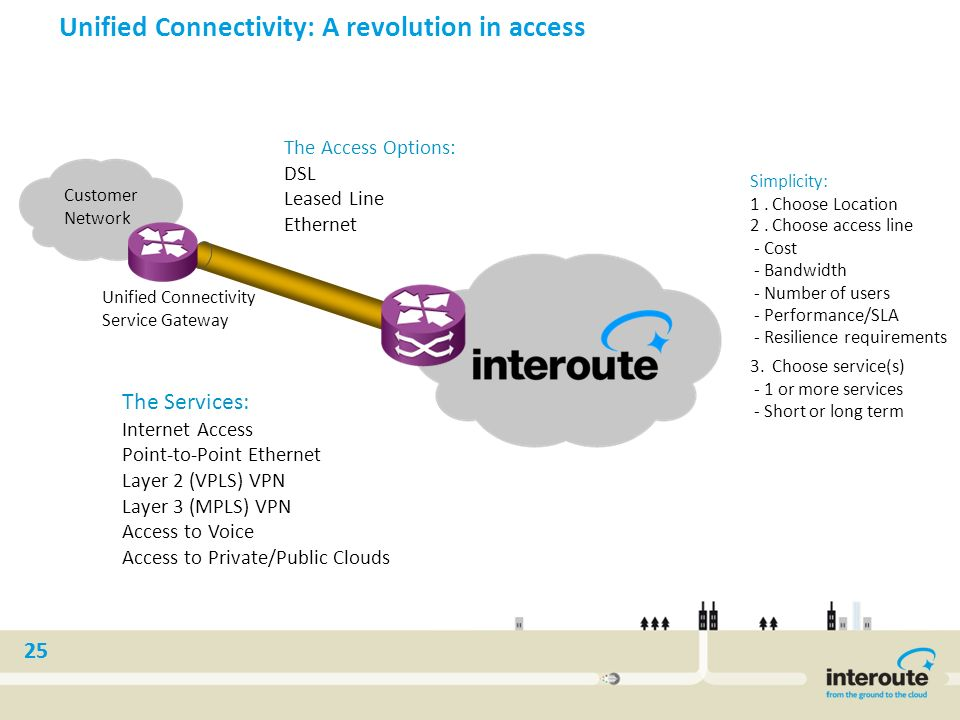 Unified Connectivity: A revolution in access