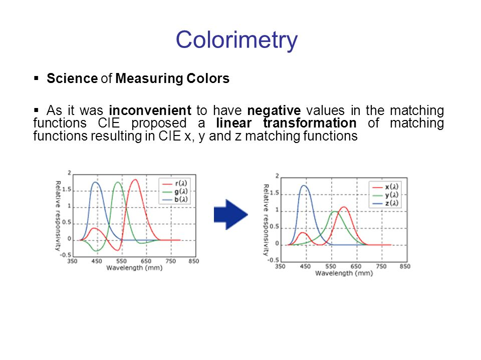 Colorimetry Science of Measuring Colors