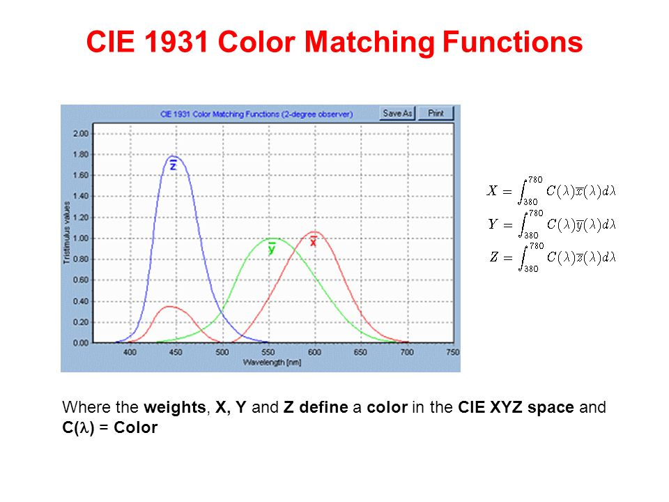 CIE 1931 Color Matching Functions
