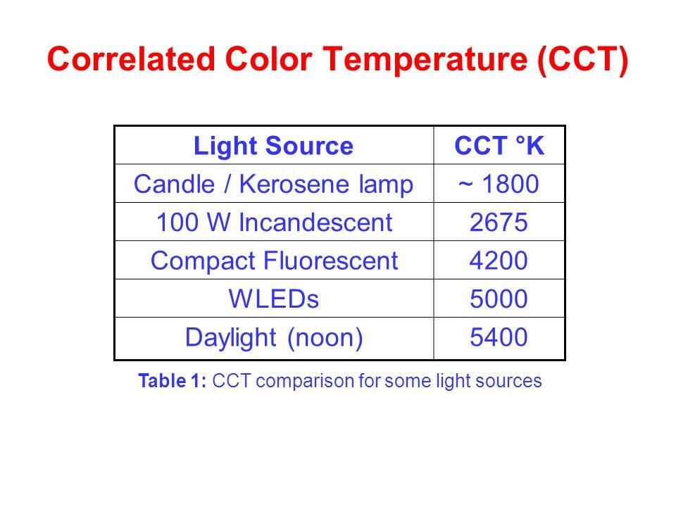 Correlated Color Temperature (CCT)