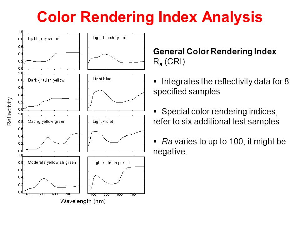 Color Rendering Index Analysis