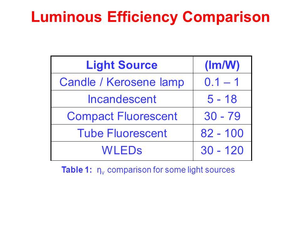 Luminous Efficiency Comparison