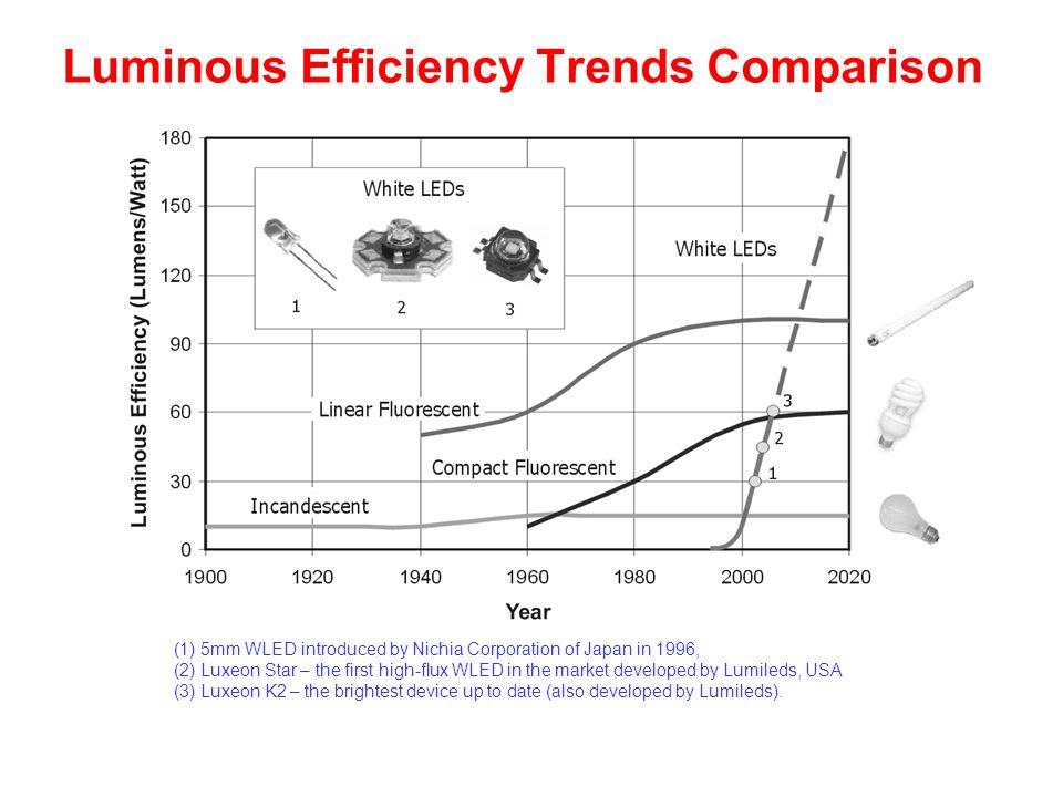 Luminous Efficiency Trends Comparison