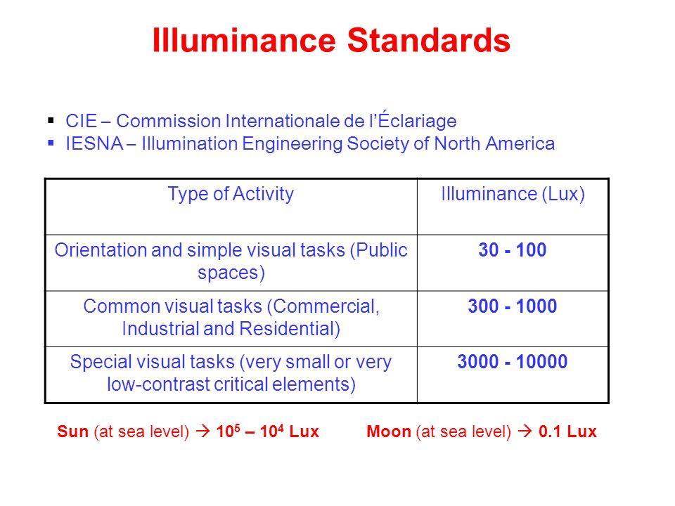 Illuminance Standards