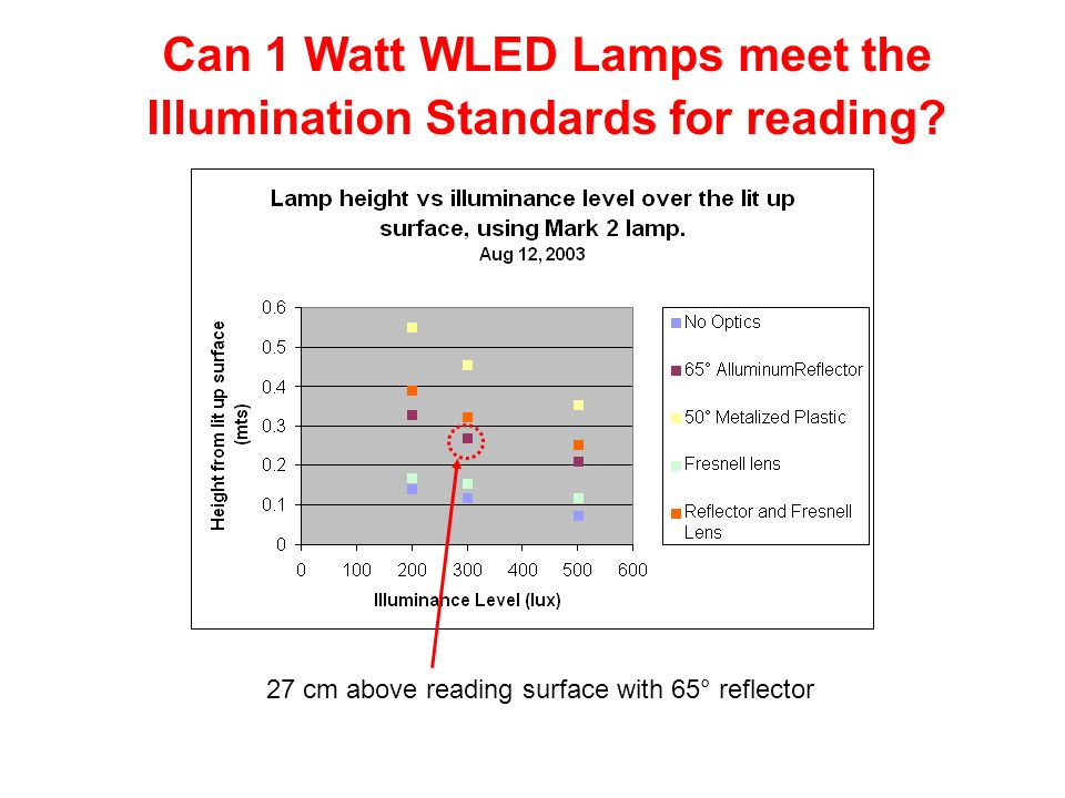 Can 1 Watt WLED Lamps meet the Illumination Standards for reading
