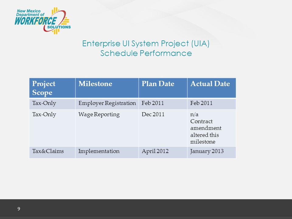 Enterprise UI System Project (UIA) Schedule Performance