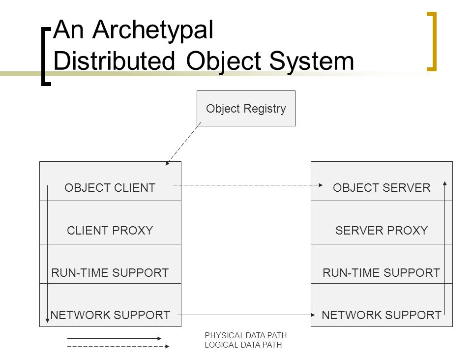 An Archetypal Distributed Object System