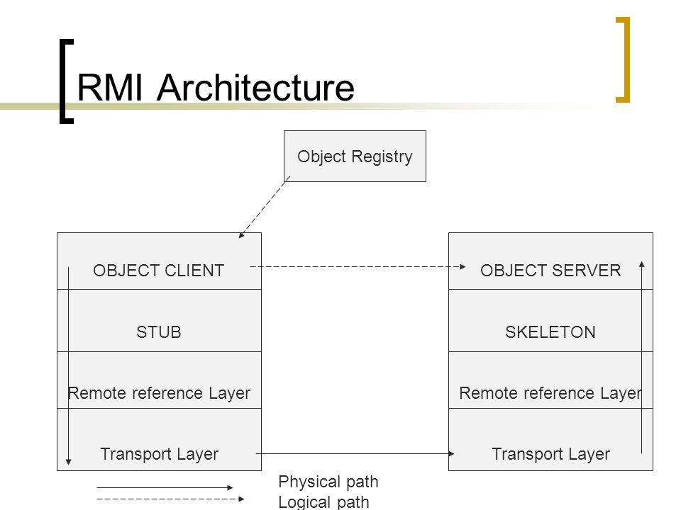 RMI Architecture Object Registry OBJECT CLIENT STUB