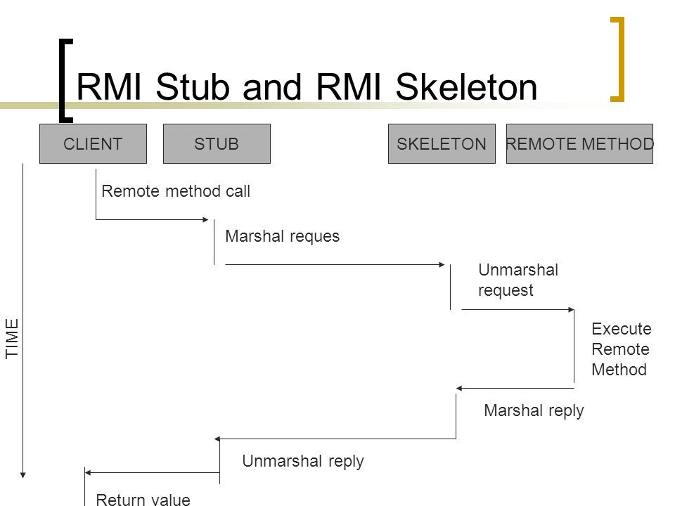 RMI Stub and RMI Skeleton