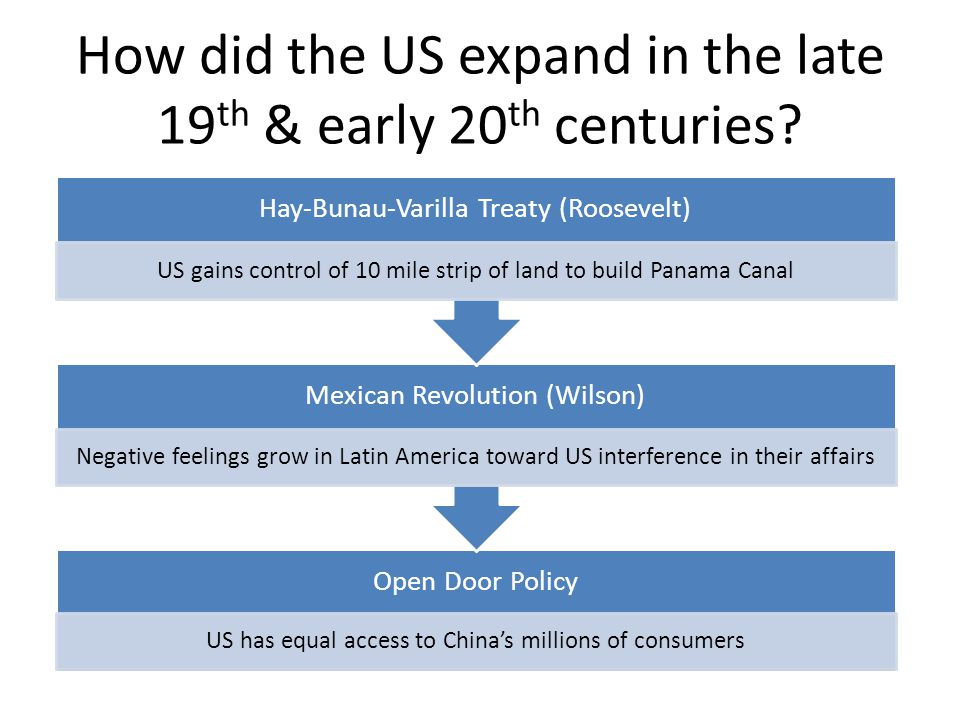 How did the US expand in the late 19th & early 20th centuries