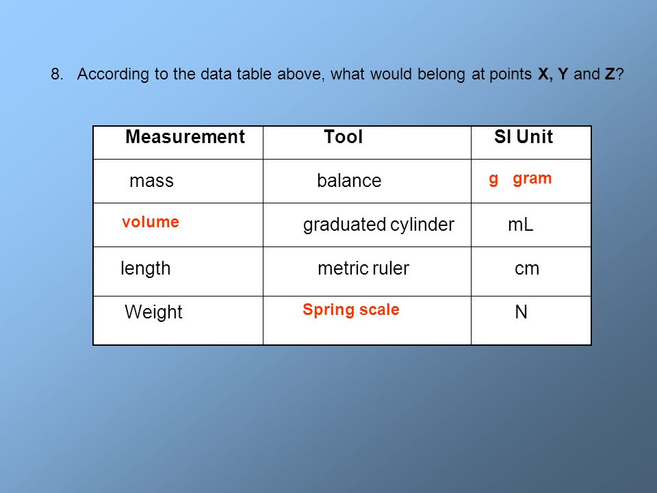 Measurement Tool SI Unit mass balance X Y graduated cylinder mL