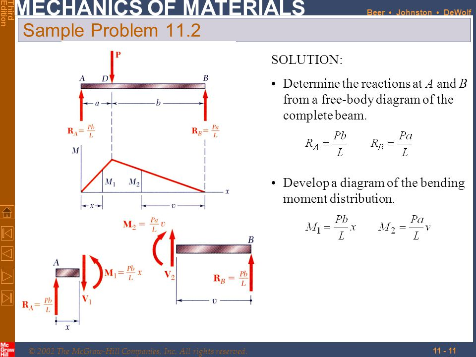 Sample Problem 11.2 SOLUTION: