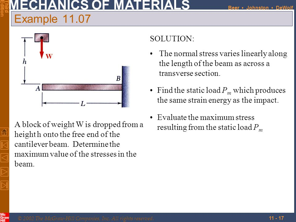 Example 11.07 SOLUTION: The normal stress varies linearly along the length of the beam as across a transverse section.