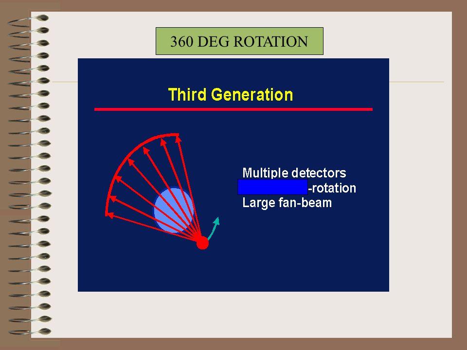 360 DEG ROTATION