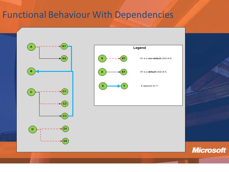 Functional Behaviour With Dependencies