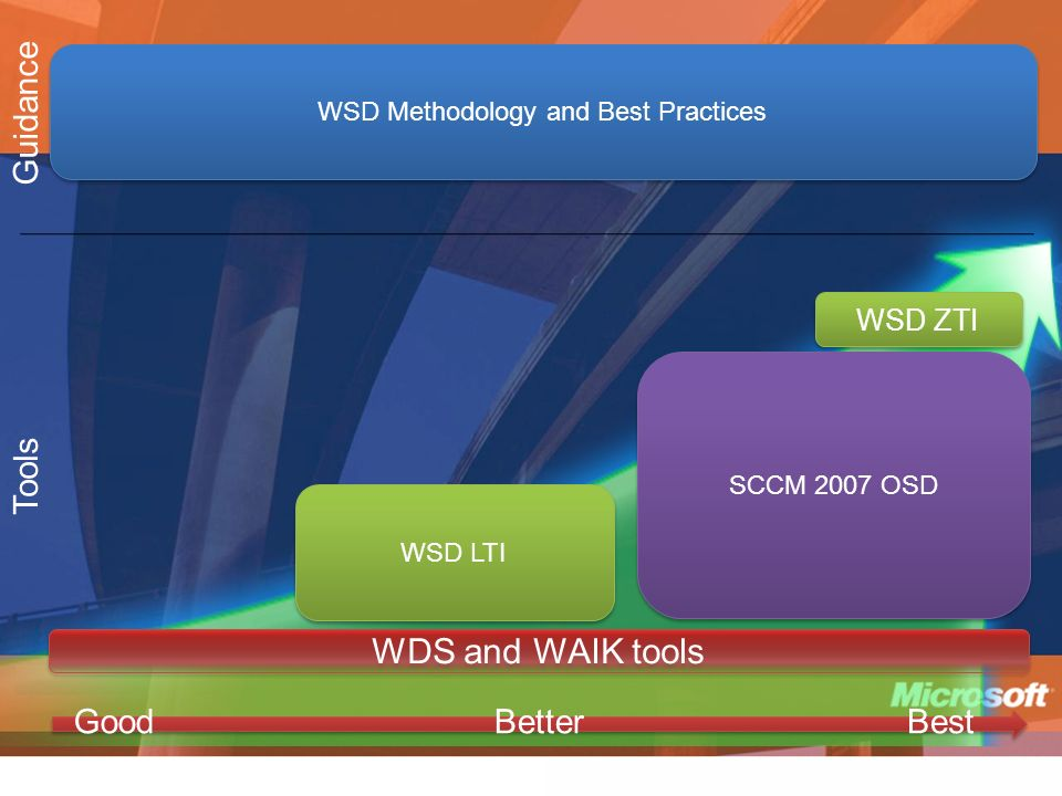 WSD Methodology and Best Practices