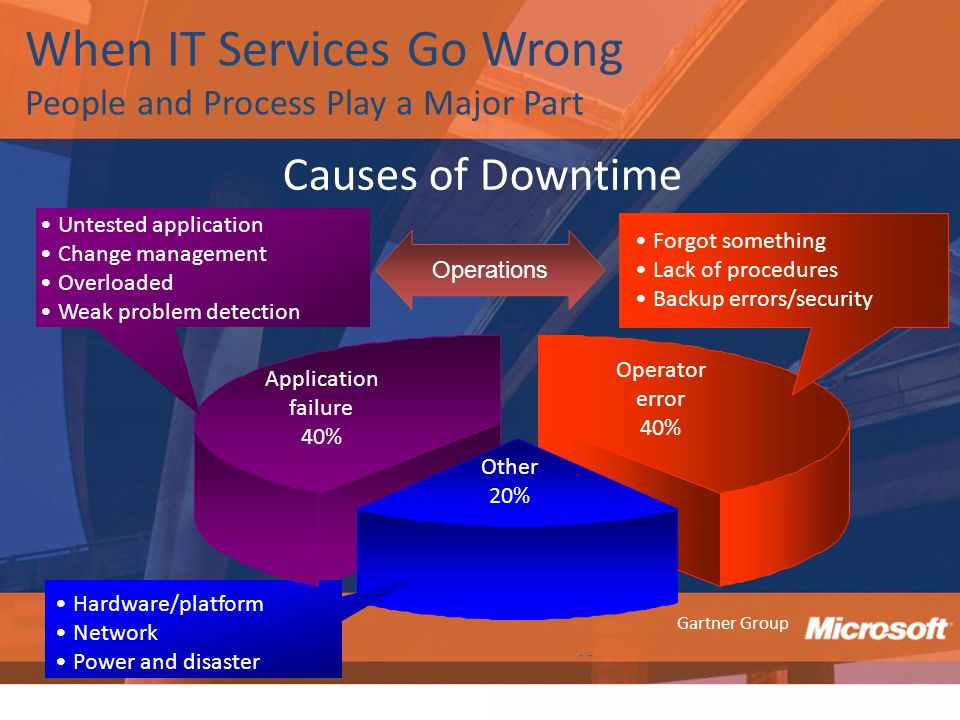 When IT Services Go Wrong People and Process Play a Major Part