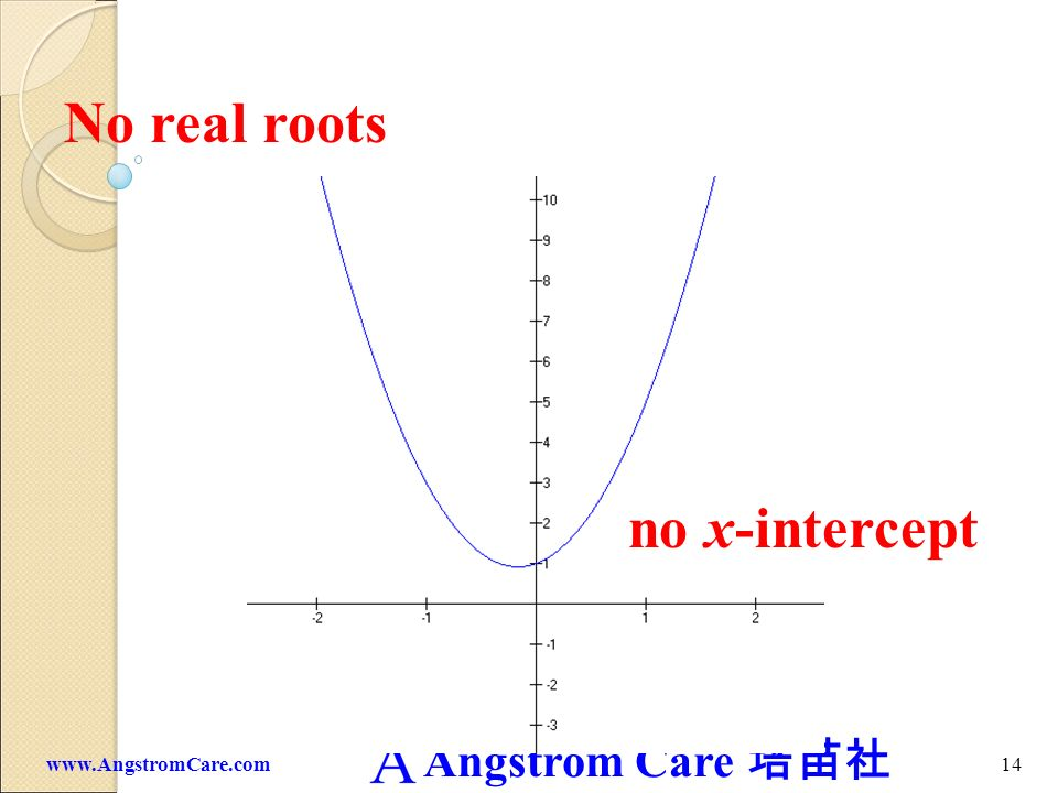 No real roots no x-intercept www.AngstromCare.com