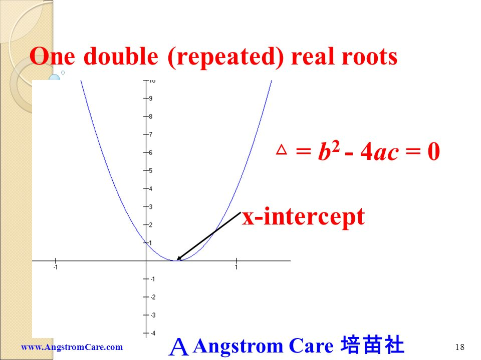 One double (repeated) real roots