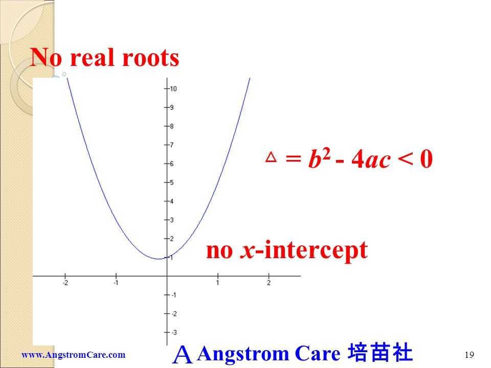 No real roots △ = b2 - 4ac < 0 no x-intercept