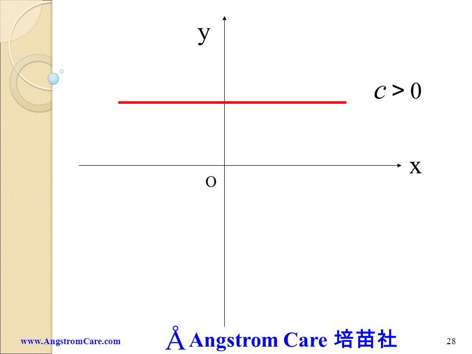 y c>0 x O www.AngstromCare.com