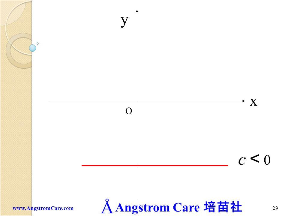 y x O c<0 www.AngstromCare.com