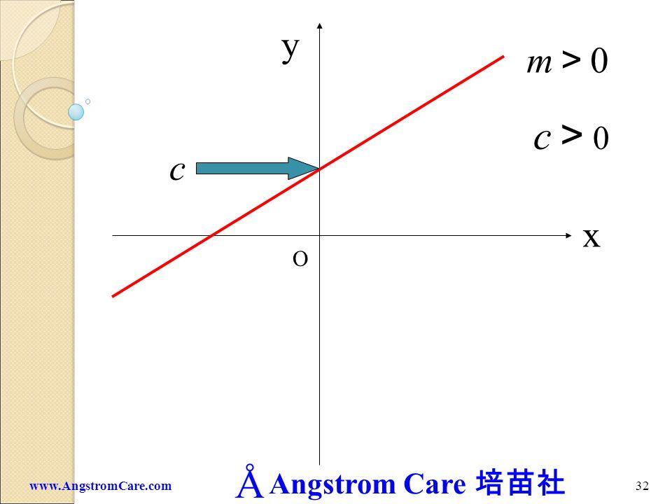 y m>0 c>0 c x O www.AngstromCare.com