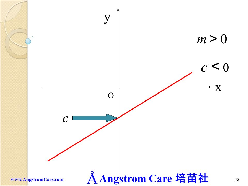 y m>0 c<0 x O c www.AngstromCare.com